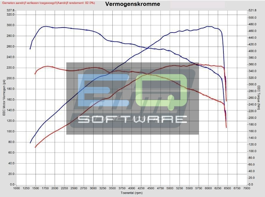 Audi A1 S1 2.0 TFSI 231hp